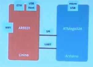 Arduino Yun esquema