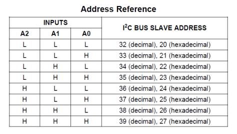 Tabla referencia Direcciones I2C